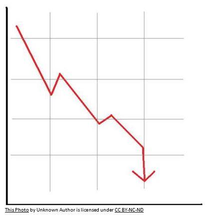 graph showing a decline